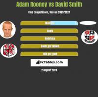 Adam Rooney vs David Smith h2h player stats