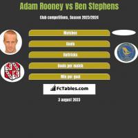 Adam Rooney vs Ben Stephens h2h player stats