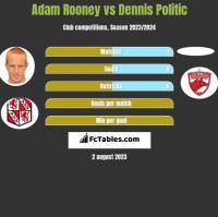 Adam Rooney vs Dennis Politic h2h player stats