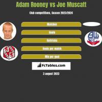 Adam Rooney vs Joe Muscatt h2h player stats