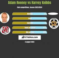 Adam Rooney vs Harvey Knibbs h2h player stats