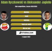 Adam Ryczkowski vs Aleksander Jagiello h2h player stats