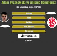 Adam Ryczkowski vs Antonio Dominguez h2h player stats