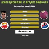 Adam Ryczkowski vs Arvydas Novikovas h2h player stats