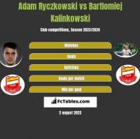 Adam Ryczkowski vs Bartłomiej Kalinkowski h2h player stats