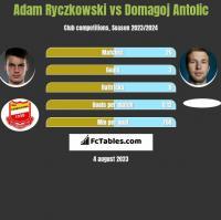 Adam Ryczkowski vs Domagoj Antolić h2h player stats