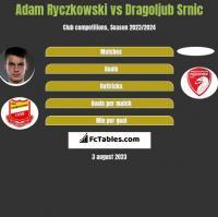 Adam Ryczkowski vs Dragoljub Srnic h2h player stats