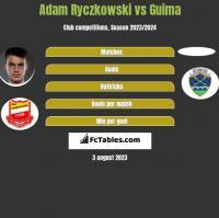 Adam Ryczkowski vs Guima h2h player stats