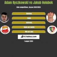 Adam Ryczkowski vs Jakub Holubek h2h player stats