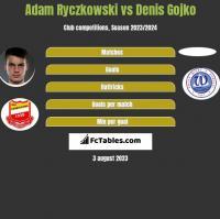Adam Ryczkowski vs Denis Gojko h2h player stats