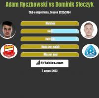 Adam Ryczkowski vs Dominik Steczyk h2h player stats