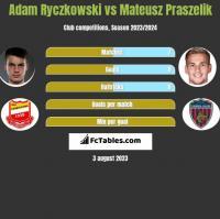 Adam Ryczkowski vs Mateusz Praszelik h2h player stats