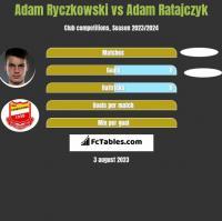 Adam Ryczkowski vs Adam Ratajczyk h2h player stats