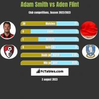 Adam Smith vs Aden Flint h2h player stats