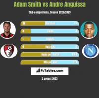 Adam Smith vs Andre Anguissa h2h player stats