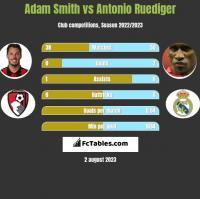 Adam Smith vs Antonio Ruediger h2h player stats