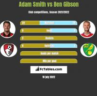 Adam Smith vs Ben Gibson h2h player stats