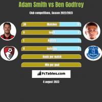 Adam Smith vs Ben Godfrey h2h player stats