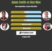 Adam Smith vs Ben Mee h2h player stats