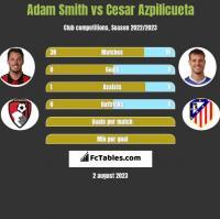 Adam Smith vs Cesar Azpilicueta h2h player stats
