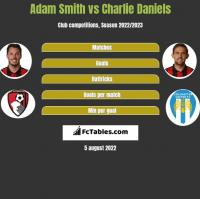 Adam Smith vs Charlie Daniels h2h player stats