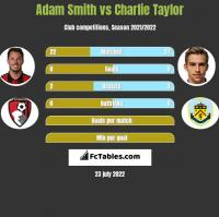 Adam Smith vs Charlie Taylor h2h player stats