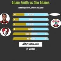 Adam Smith vs Che Adams h2h player stats