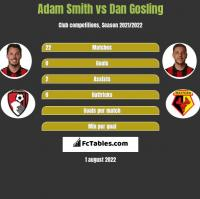 Adam Smith vs Dan Gosling h2h player stats