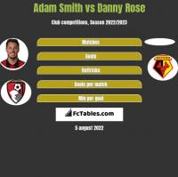Adam Smith vs Danny Rose h2h player stats