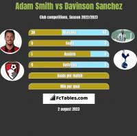 Adam Smith vs Davinson Sanchez h2h player stats
