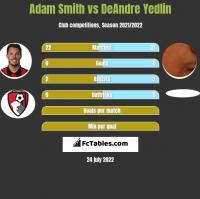 Adam Smith vs DeAndre Yedlin h2h player stats