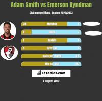 Adam Smith vs Emerson Hyndman h2h player stats