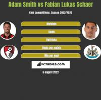 Adam Smith vs Fabian Lukas Schaer h2h player stats