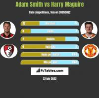 Adam Smith vs Harry Maguire h2h player stats
