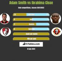 Adam Smith vs Ibrahima Cisse h2h player stats
