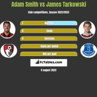 Adam Smith vs James Tarkowski h2h player stats