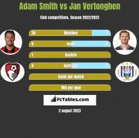 Adam Smith vs Jan Vertonghen h2h player stats
