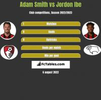 Adam Smith vs Jordon Ibe h2h player stats