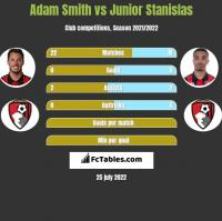 Adam Smith vs Junior Stanislas h2h player stats