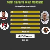 Adam Smith vs Kevin McDonald h2h player stats