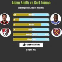 Adam Smith vs Kurt Zouma h2h player stats