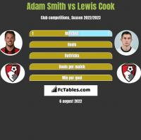 Adam Smith vs Lewis Cook h2h player stats