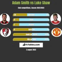 Adam Smith vs Luke Shaw h2h player stats