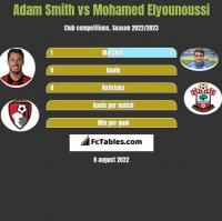 Adam Smith vs Mohamed Elyounoussi h2h player stats