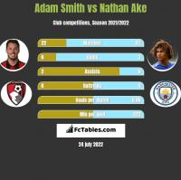 Adam Smith vs Nathan Ake h2h player stats