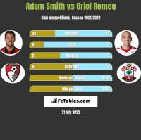 Adam Smith vs Oriol Romeu h2h player stats