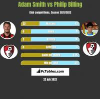 Adam Smith vs Philip Billing h2h player stats