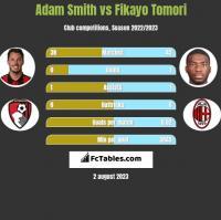 Adam Smith vs Fikayo Tomori h2h player stats