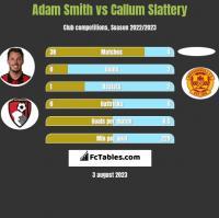 Adam Smith vs Callum Slattery h2h player stats