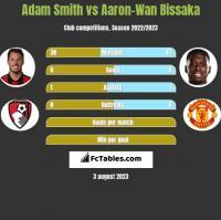 Adam Smith vs Aaron-Wan Bissaka h2h player stats